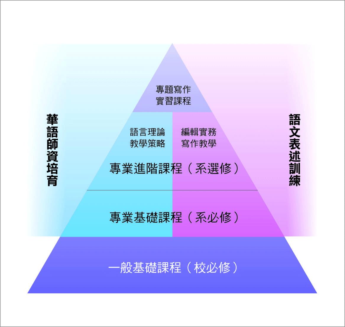 課程結構圖